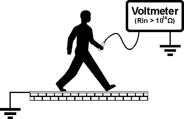 Walking Test